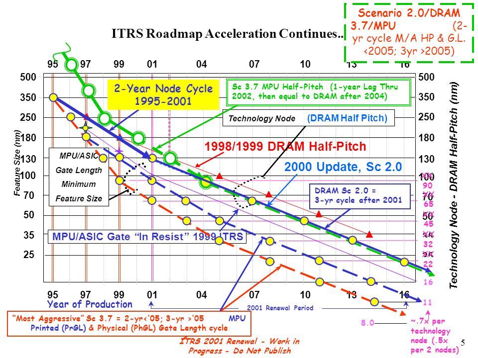 ITRS 2001 Renewal - Work in Progress - Do Not Publish 16