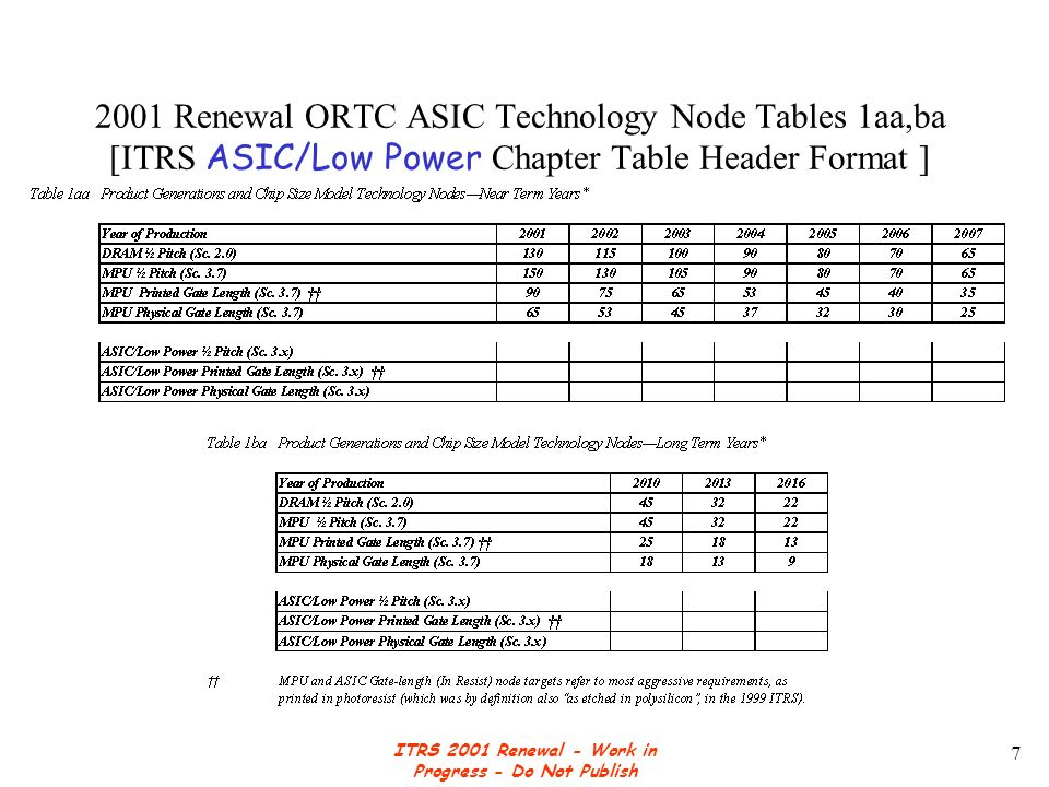 ITRS 2001 Renewal - Work in Progress - Do Not Publish 8 DRAM Chip size - 2000 ITRS ORTC Update Proposal [Sc.
