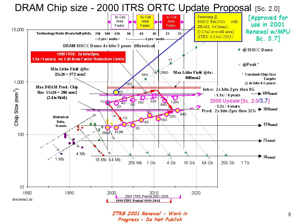 ITRS 2001 Renewal - Work in Progress - Do Not Publish 9 MPU Chip size - 2000 ITRS ORTC Update Proposal [ Sc.