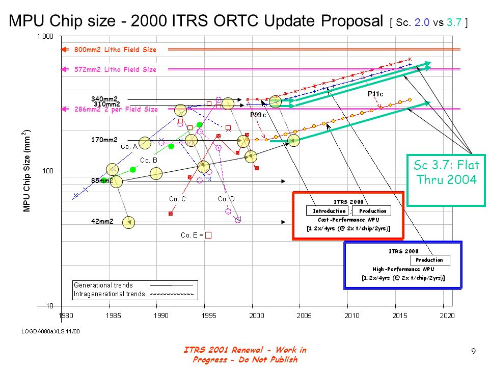 ITRS 2001 Renewal - Work in Progress - Do Not Publish 20 2-Year Node Cycle 1995-2001 Scenario 3.0 (2- yr G.L.