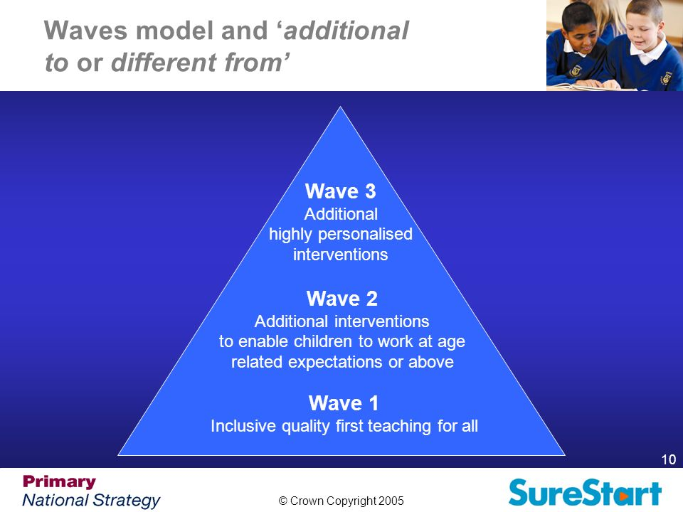 © Crown Copyright 2005 10 Waves model and additional to or different from Wave 3 Additional highly personalised interventions Wave 2 Additional interventions to enable children to work at age related expectations or above Wave 1 Inclusive quality first teaching for all