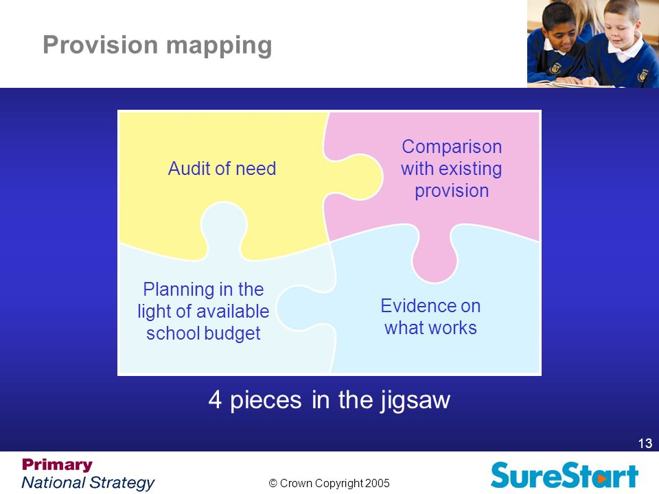 © Crown Copyright 2005 13 Provision mapping 4 pieces in the jigsaw Audit of need Evidence on what works Comparison with existing provision Planning in the light of available school budget