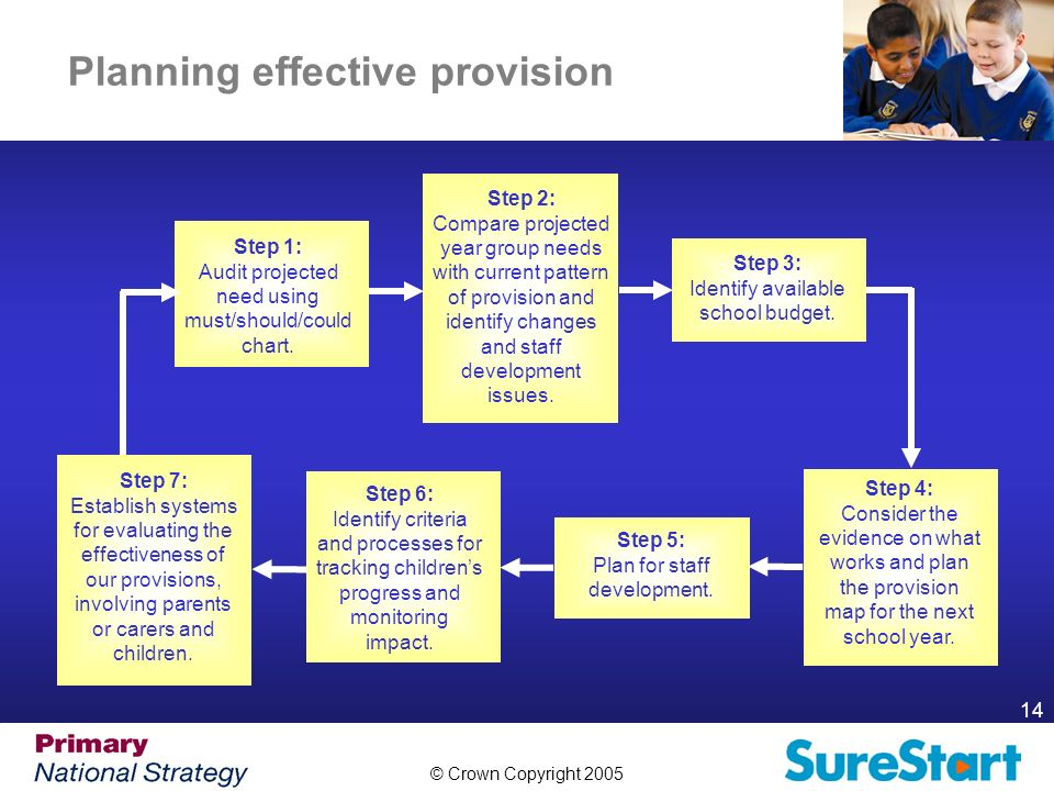© Crown Copyright 2005 14 Planning effective provision Step 1: Audit projected need using must/should/could chart.