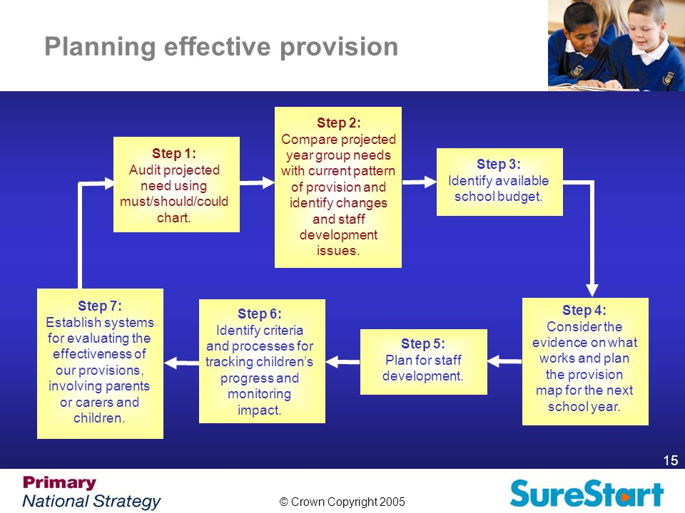 © Crown Copyright 2005 15 Planning effective provision Step 1: Audit projected need using must/should/could chart.