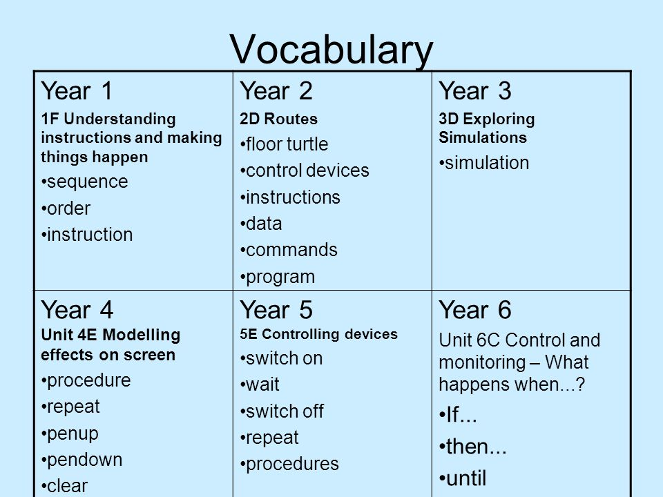 Vocabulary Year 1 1F Understanding instructions and making things happen sequence order instruction Year 2 2D Routes floor turtle control devices instructions data commands program Year 3 3D Exploring Simulations simulation Year 4 Unit 4E Modelling effects on screen procedure repeat penup pendown clear Year 5 5E Controlling devices switch on wait switch off repeat procedures Year 6 Unit 6C Control and monitoring – What happens when....