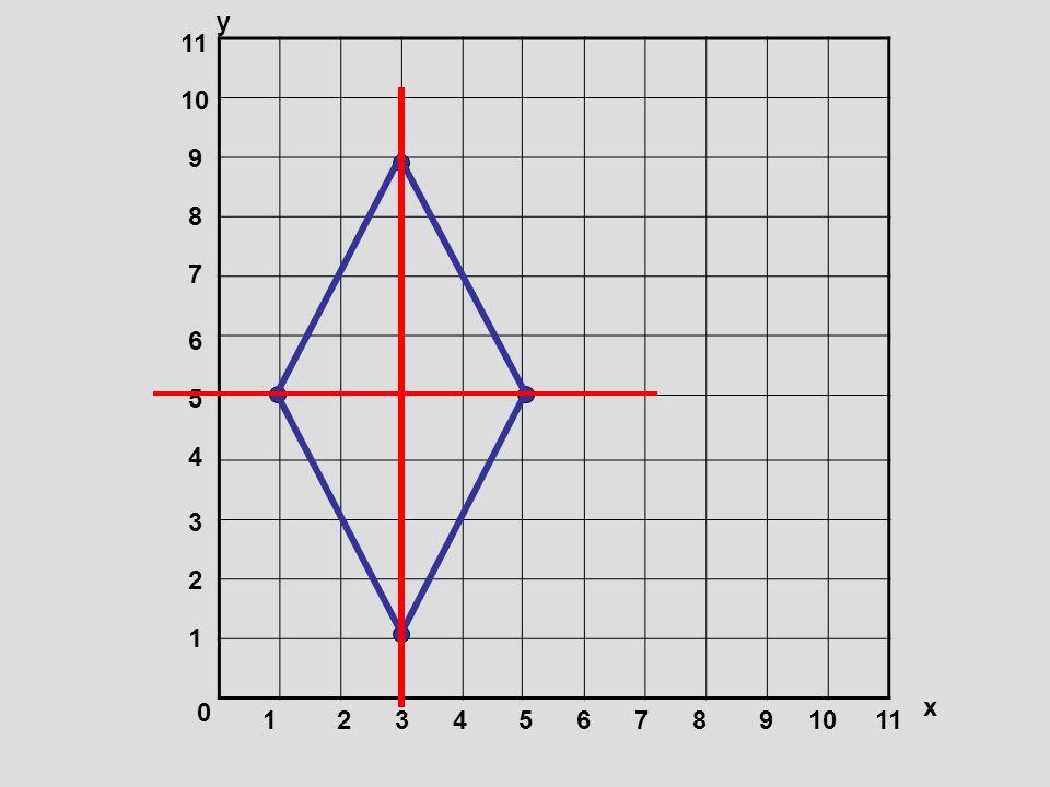 0 1 1 2345678910 11 2 3 4 5 6 7 8 9 10 11 y x Rhombus