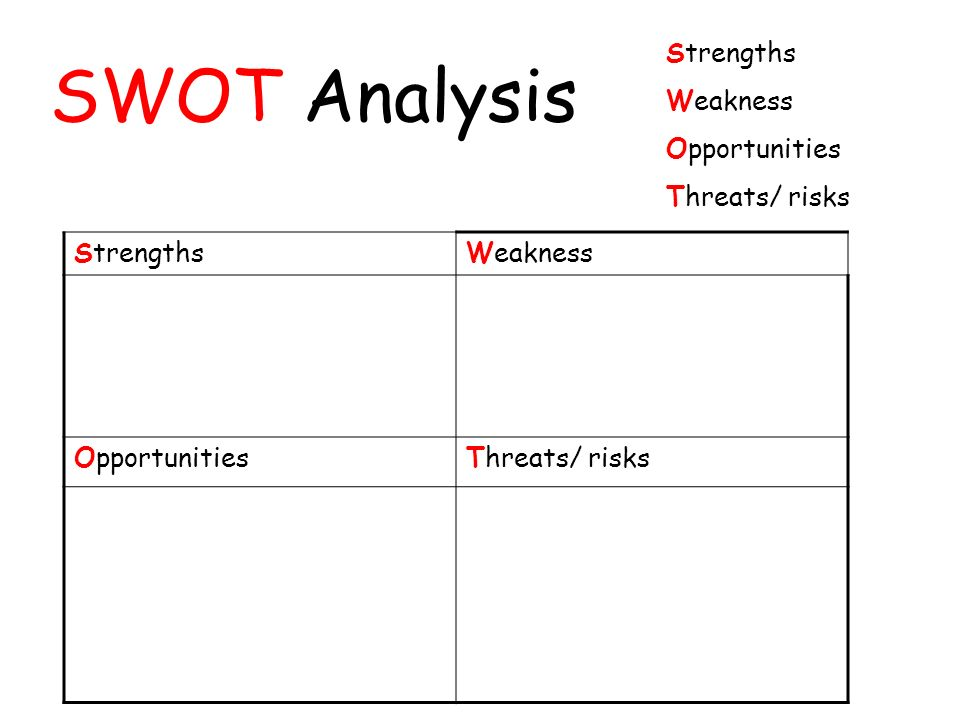SWOT Analysis Strengths Weakness Opportunities Threats/ risks StrengthsWeakness OpportunitiesThreats/ risks