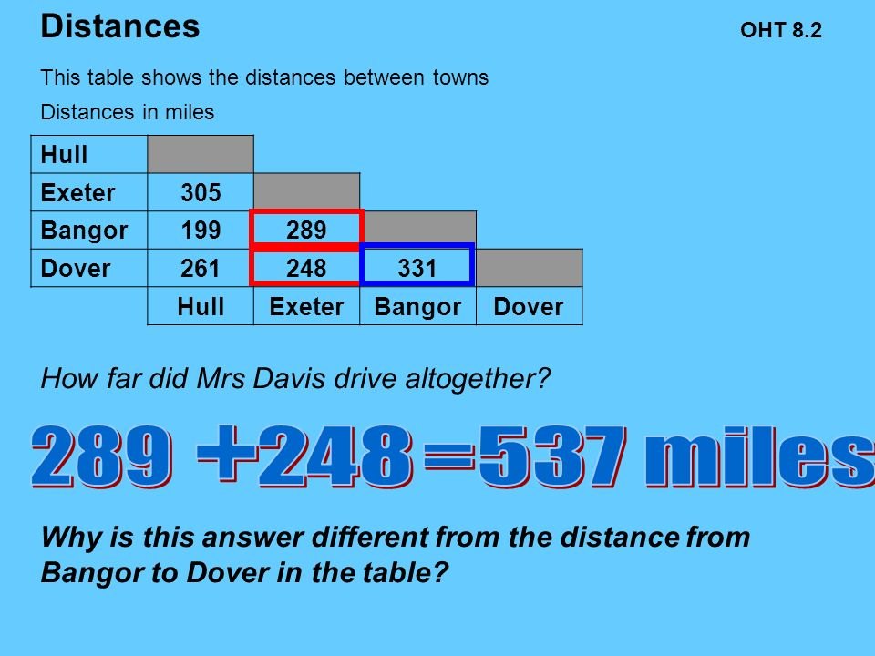 Hull Exeter305 Bangor199289 Dover261248331 HullExeterBangorDover Mrs Davis then drove from Exeter to Dover. What is the distance between Exeter and Do