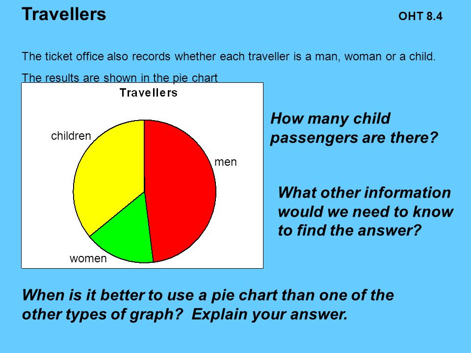 children women men The ticket office also records whether each traveller is a man, woman or a child.