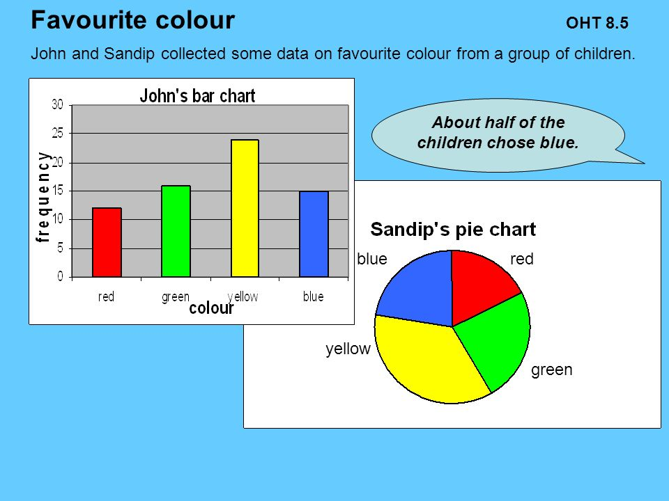 John and Sandip collected some data on favourite colour from a group of children.