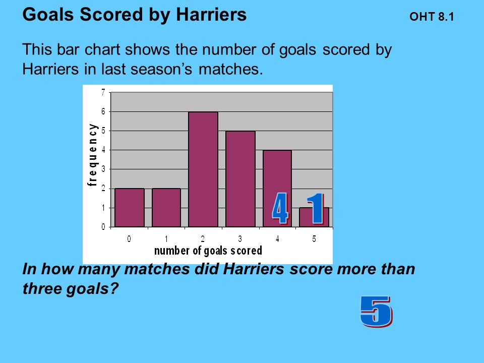 This bar chart shows the number of goals scored by Harriers in last seasons matches.