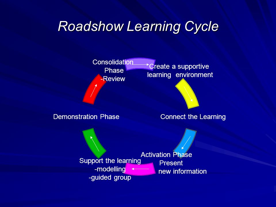 Roadshow Learning Cycle C reate a supportive le arning environment Connect the Learning Activation Phase Present new information Support the learning