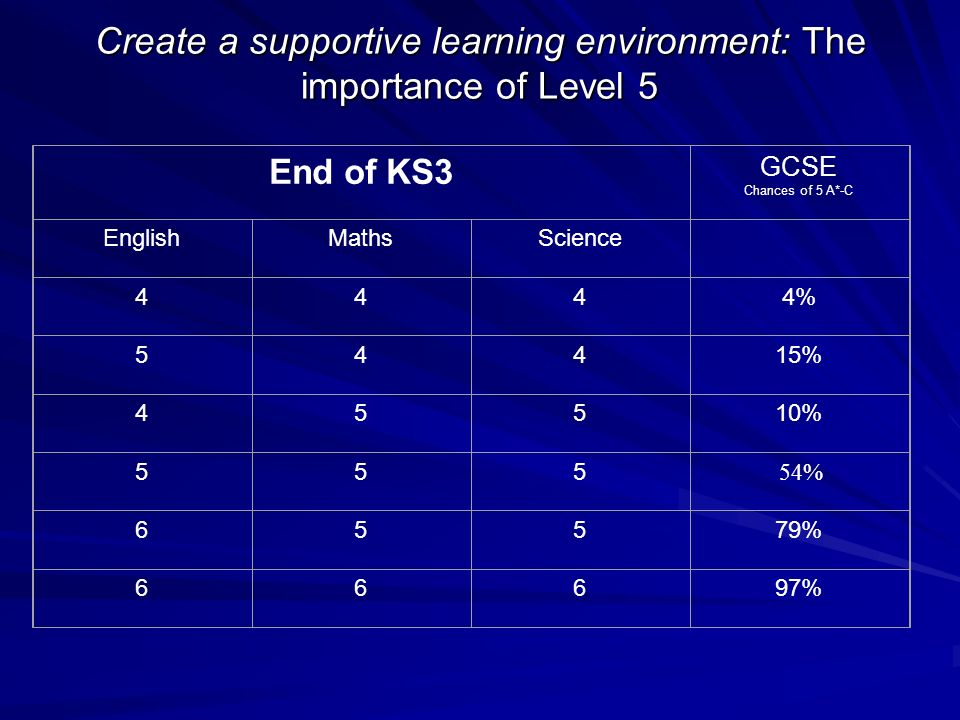 Create a supportive learning environment: The importance of Level 5 End of KS3 GCSE Chances of 5 A*-C EnglishMathsScience 4444% 54415% 45510% 555 54%