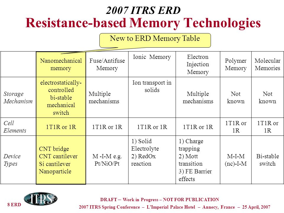 8 ERD 2007 ITRS Spring Conference – LImperial Palace Hotel – Annecy, France – 25 April, 2007 DRAFT – Work in Progress – NOT FOR PUBLICATION 2007 ITRS ERD Resistance-based Memory Technologies Nanomechanical memory Fuse/Antifuse Memory Ionic Memory Electron Injection Memory Polymer Memory Molecular Memories Storage Mechanism electrostatically- controlled bi-stable mechanical switch Multiple mechanisms Ion transport in solids Multiple mechanisms Not known Cell Elements 1T1R or 1R Device Types CNT bridge CNT cantilever Si cantilever Nanoparticle M -I-M e.g.