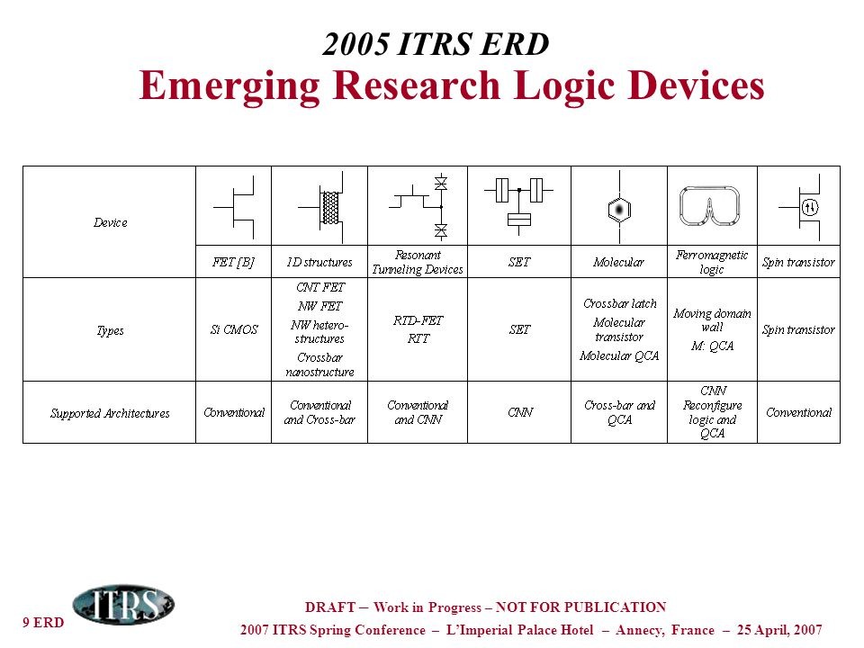 9 ERD 2007 ITRS Spring Conference – LImperial Palace Hotel – Annecy, France – 25 April, 2007 DRAFT – Work in Progress – NOT FOR PUBLICATION 2005 ITRS ERD Emerging Research Logic Devices