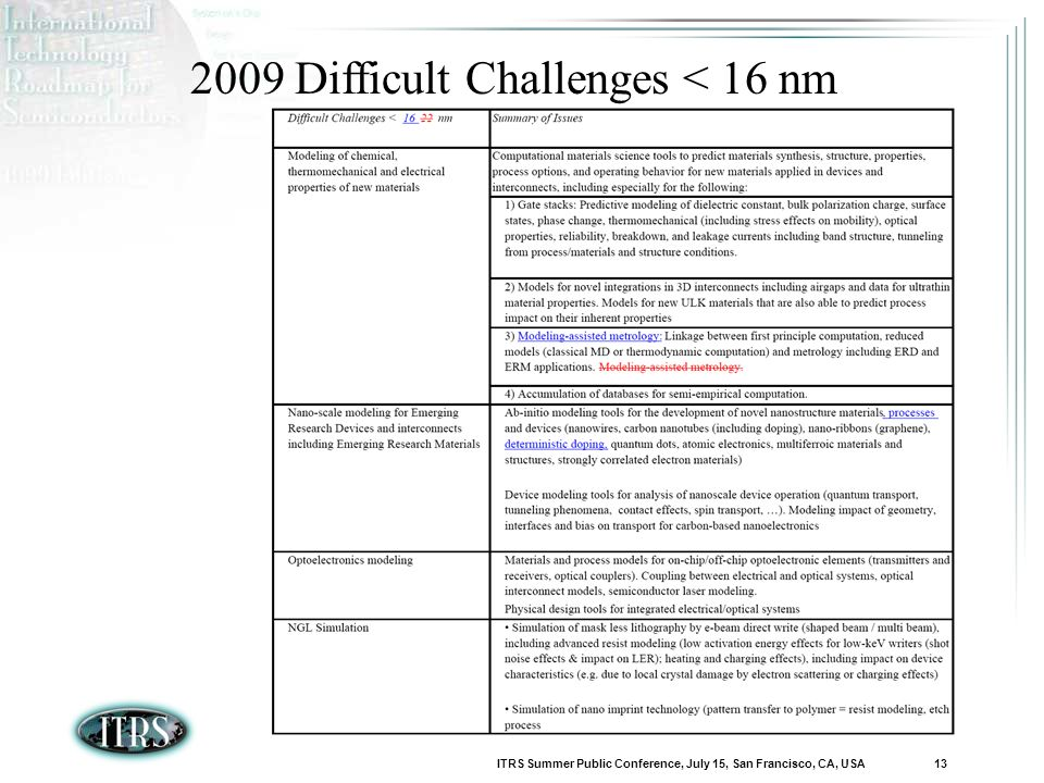 ITRS Summer Public Conference, July 15, San Francisco, CA, USA 13 2009 Difficult Challenges < 16 nm