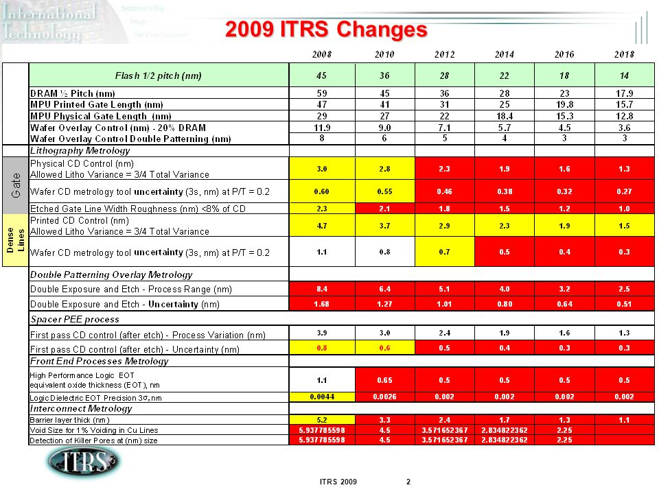 ITRS ITRS Changes