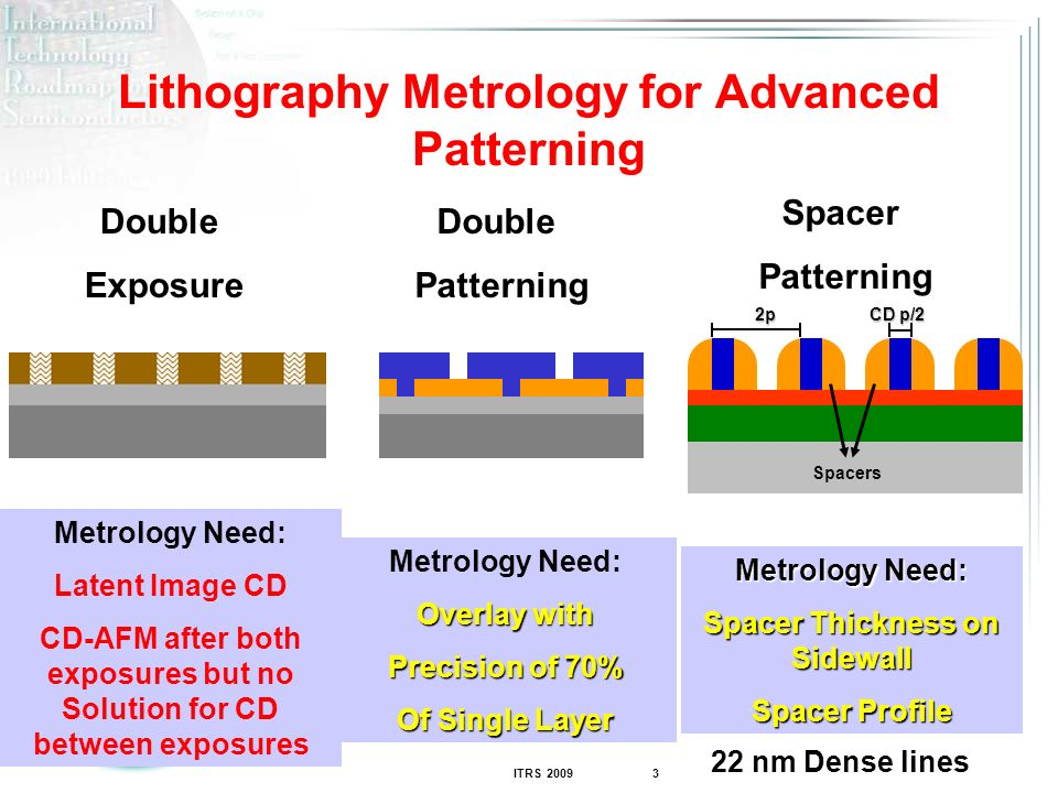 ITRS 2009 3 Lithography Metrology for Advanced Patterning 2p Spacers CD p/2 Spacer Patterning Metrology Need: Spacer Thickness on Sidewall Spacer Profile Double Exposure Metrology Need: Latent Image CD CD-AFM after both exposures but no Solution for CD between exposures Double Patterning Metrology Need: Overlay with Precision of 70% Of Single Layer 22 nm Dense lines