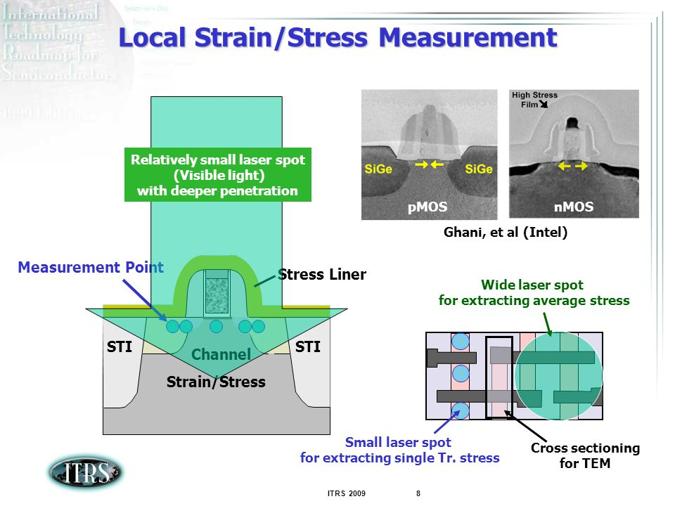 ITRS 2009 8 STI Strain/Stress STI Channel Stress Liner Measurement Point pMOSnMOS Ghani, et al (Intel) Relatively small laser spot (Visible light) with deeper penetration Wide laser spot for extracting average stress Local Strain/Stress Measurement Cross sectioning for TEM Small laser spot for extracting single Tr.