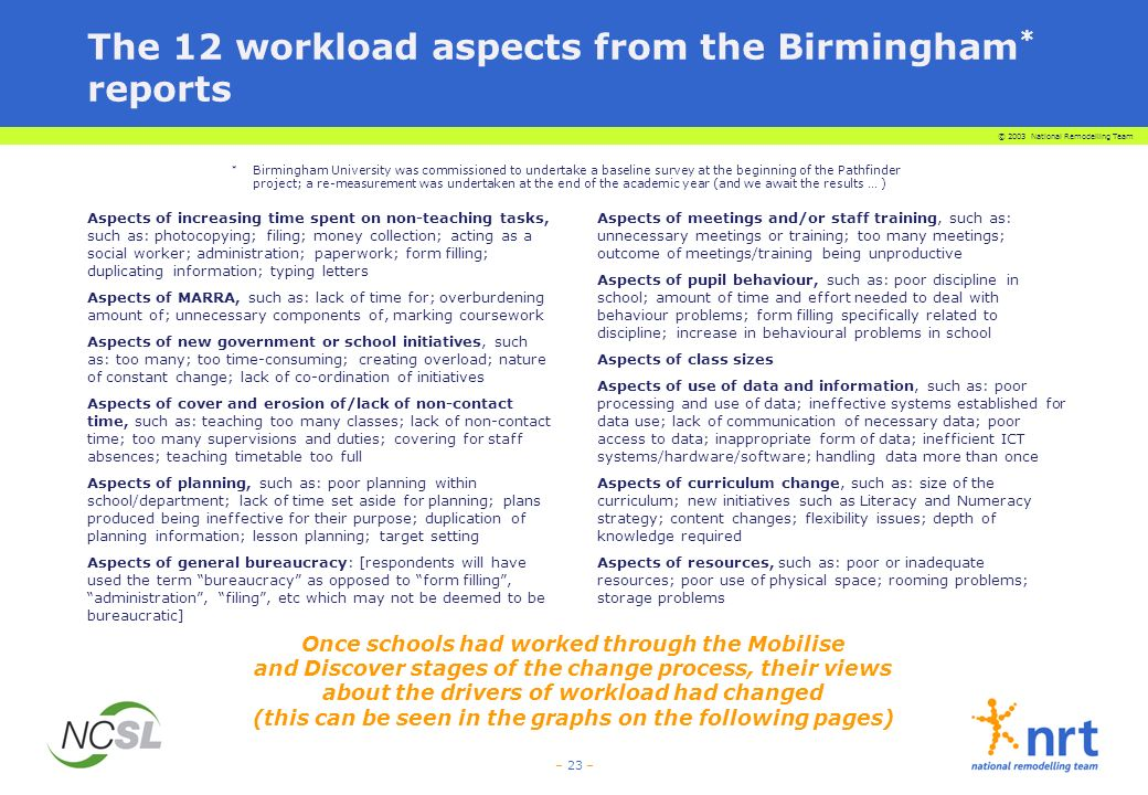 © 2003 National Remodelling Team – 23 – The 12 workload aspects from the Birmingham * reports Aspects of increasing time spent on non-teaching tasks, such as: photocopying; filing; money collection; acting as a social worker; administration; paperwork; form filling; duplicating information; typing letters Aspects of MARRA, such as: lack of time for; overburdening amount of; unnecessary components of, marking coursework Aspects of new government or school initiatives, such as: too many; too time-consuming; creating overload; nature of constant change; lack of co-ordination of initiatives Aspects of cover and erosion of/lack of non-contact time, such as: teaching too many classes; lack of non-contact time; too many supervisions and duties; covering for staff absences; teaching timetable too full Aspects of planning, such as: poor planning within school/department; lack of time set aside for planning; plans produced being ineffective for their purpose; duplication of planning information; lesson planning; target setting Aspects of general bureaucracy: [respondents will have used the term bureaucracy as opposed to form filling, administration, filing, etc which may not be deemed to be bureaucratic] Aspects of meetings and/or staff training, such as: unnecessary meetings or training; too many meetings; outcome of meetings/training being unproductive Aspects of pupil behaviour, such as: poor discipline in school; amount of time and effort needed to deal with behaviour problems; form filling specifically related to discipline; increase in behavioural problems in school Aspects of class sizes Aspects of use of data and information, such as: poor processing and use of data; ineffective systems established for data use; lack of communication of necessary data; poor access to data; inappropriate form of data; inefficient ICT systems/hardware/software; handling data more than once Aspects of curriculum change, such as: size of the curriculum; new initiatives such as Literacy and Numeracy strategy; content changes; flexibility issues; depth of knowledge required Aspects of resources, such as: poor or inadequate resources; poor use of physical space; rooming problems; storage problems * Birmingham University was commissioned to undertake a baseline survey at the beginning of the Pathfinder project; a re-measurement was undertaken at the end of the academic year (and we await the results … ) Once schools had worked through the Mobilise and Discover stages of the change process, their views about the drivers of workload had changed (this can be seen in the graphs on the following pages)