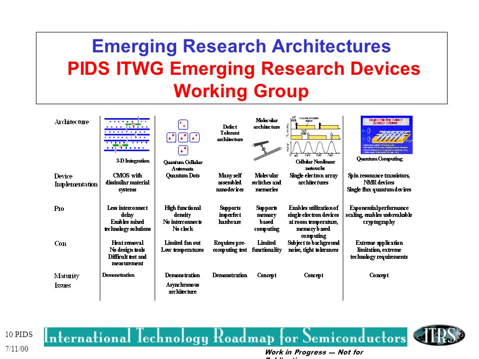 Work in Progress --- Not for Publication 10 PIDS 7/11/00 Emerging Research Architectures PIDS ITWG Emerging Research Devices Working Group