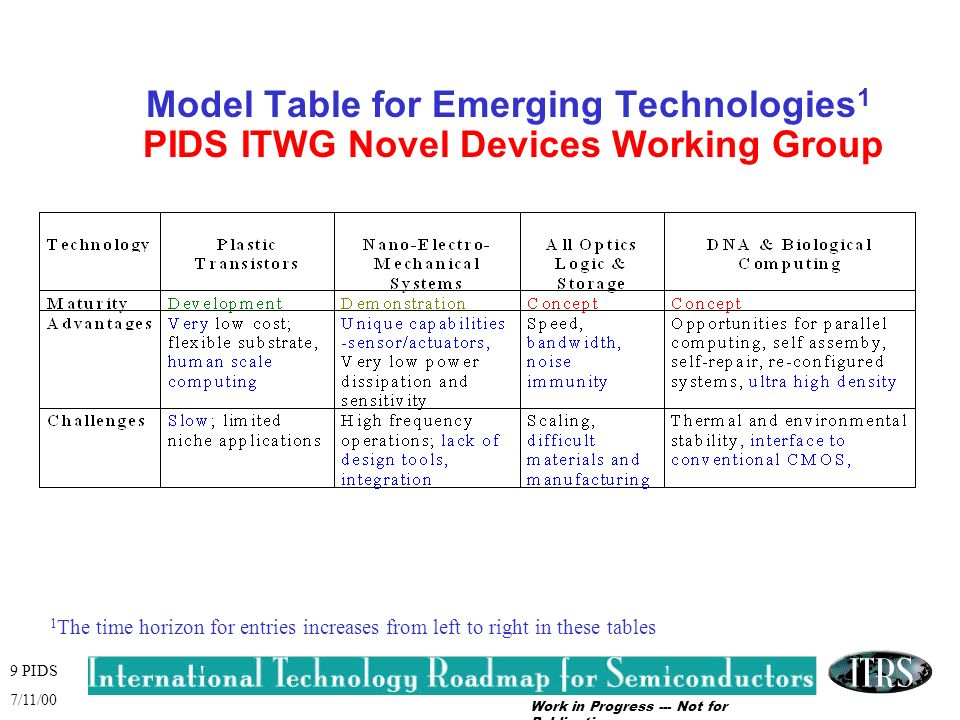 Work in Progress --- Not for Publication 9 PIDS 7/11/00 Model Table for Emerging Technologies 1 PIDS ITWG Novel Devices Working Group 1 The time horizon for entries increases from left to right in these tables
