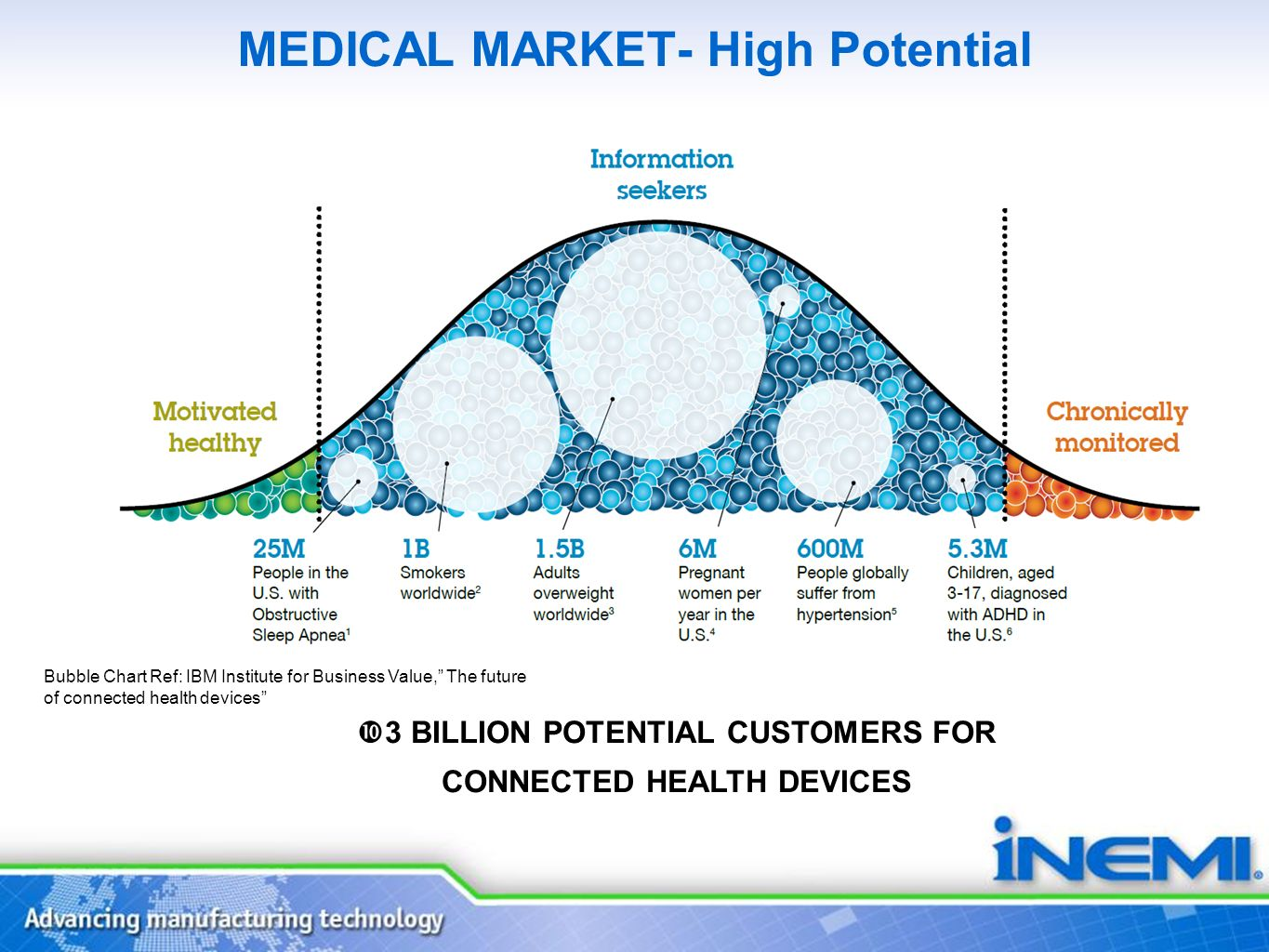 MEDICAL MARKET- High Potential Bubble Chart Ref: IBM Institute for Business Value, The future of connected health devices 3 BILLION POTENTIAL CUSTOMER