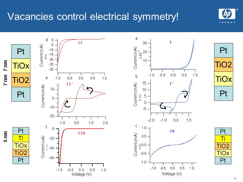 11 Vacancies control electrical symmetry! I Current (nA) Current (mA) Voltage (V) Current (mA) I IB b c a TiO2 Ti TiOx Pt II Current (nA) Current (mA)