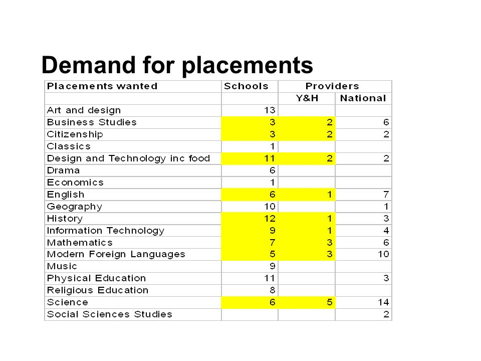Demand for placements