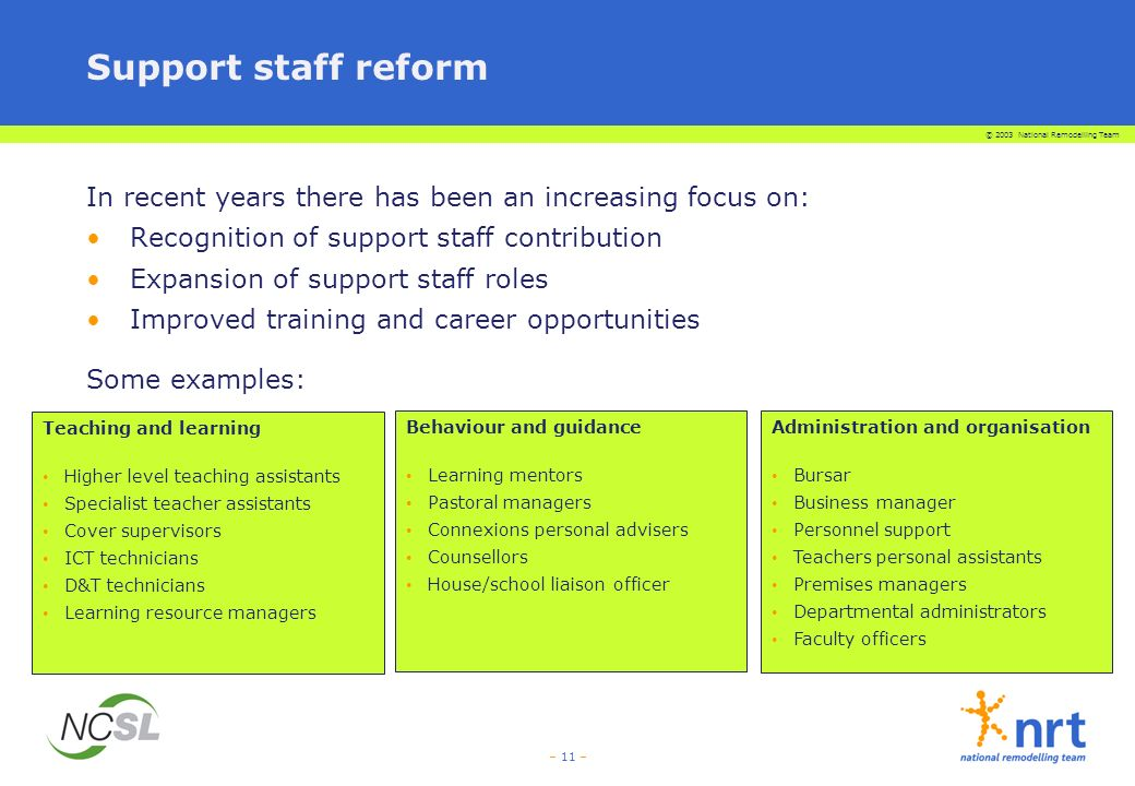 © 2003 National Remodelling Team – 11 – Support staff reform In recent years there has been an increasing focus on: Recognition of support staff contribution Expansion of support staff roles Improved training and career opportunities Some examples: Teaching and learning Higher level teaching assistants Specialist teacher assistants Cover supervisors ICT technicians D&T technicians Learning resource managers Behaviour and guidance Learning mentors Pastoral managers Connexions personal advisers Counsellors House/school liaison officer Administration and organisation Bursar Business manager Personnel support Teachers personal assistants Premises managers Departmental administrators Faculty officers