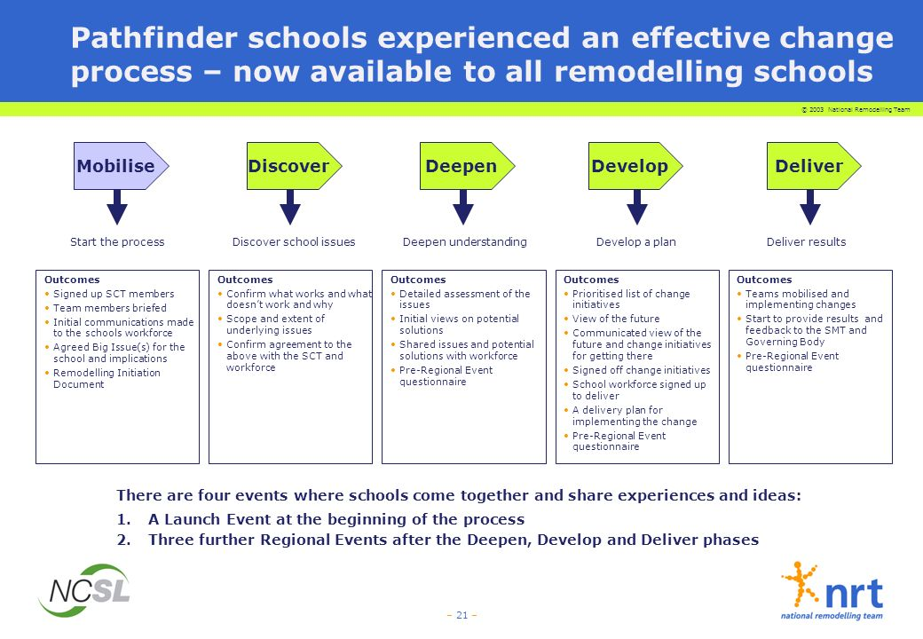 © 2003 National Remodelling Team – 21 – MobiliseDiscoverDeepenDevelopDeliver Outcomes Signed up SCT members Team members briefed Initial communications made to the schools workforce Agreed Big Issue(s) for the school and implications Remodelling Initiation Document Outcomes Confirm what works and what doesnt work and why Scope and extent of underlying issues Confirm agreement to the above with the SCT and workforce Outcomes Detailed assessment of the issues Initial views on potential solutions Shared issues and potential solutions with workforce Pre-Regional Event questionnaire Outcomes Prioritised list of change initiatives View of the future Communicated view of the future and change initiatives for getting there Signed off change initiatives School workforce signed up to deliver A delivery plan for implementing the change Pre-Regional Event questionnaire Outcomes Teams mobilised and implementing changes Start to provide results and feedback to the SMT and Governing Body Pre-Regional Event questionnaire There are four events where schools come together and share experiences and ideas: 1.A Launch Event at the beginning of the process 2.Three further Regional Events after the Deepen, Develop and Deliver phases Pathfinder schools experienced an effective change process – now available to all remodelling schools Start the processDiscover school issuesDeepen understandingDevelop a planDeliver results