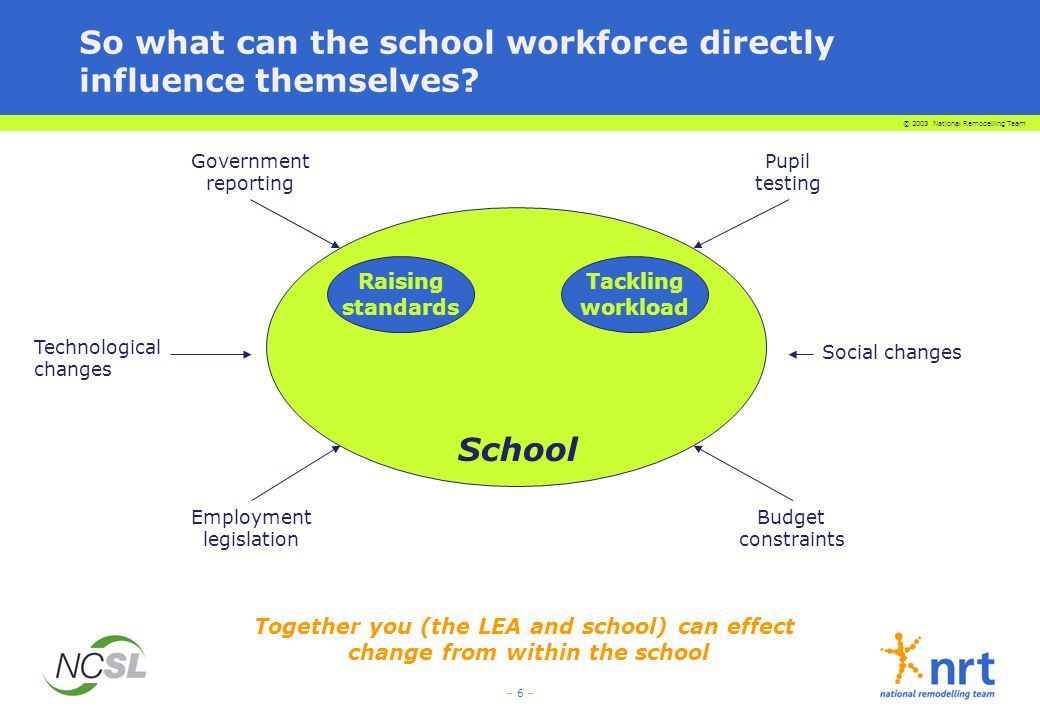 © 2003 National Remodelling Team – 6 – Together you (the LEA and school) can effect change from within the school Tackling workload Employment legislation Budget constraints Pupil testing Government reporting School Raising standards So what can the school workforce directly influence themselves.