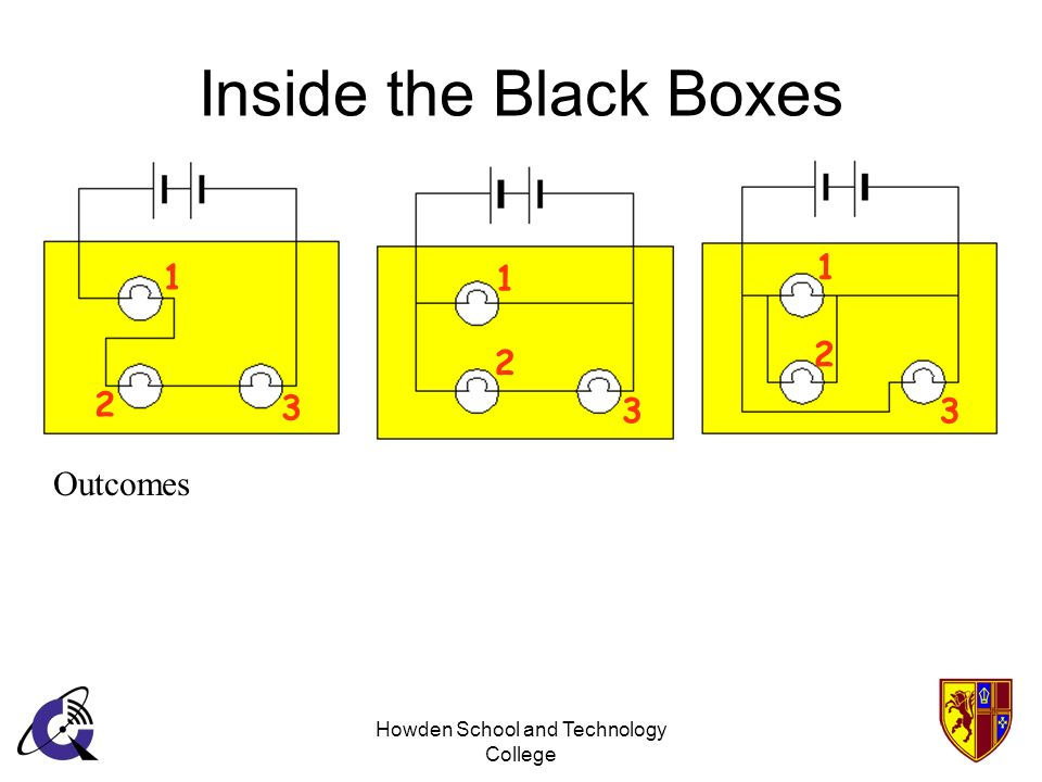 Howden School and Technology College Inside the Black Boxes Outcomes