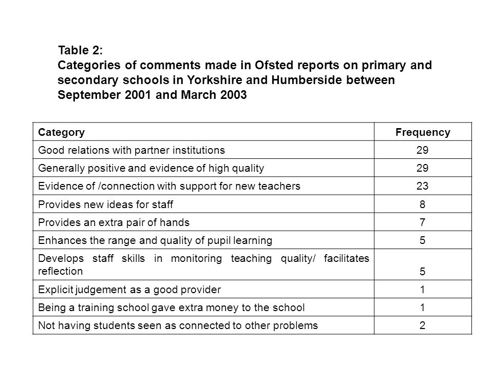 Table 2: Categories of comments made in Ofsted reports on primary and secondary schools in Yorkshire and Humberside between September 2001 and March 2003 CategoryFrequency Good relations with partner institutions29 Generally positive and evidence of high quality29 Evidence of /connection with support for new teachers23 Provides new ideas for staff8 Provides an extra pair of hands7 Enhances the range and quality of pupil learning5 Develops staff skills in monitoring teaching quality/ facilitates reflection5 Explicit judgement as a good provider1 Being a training school gave extra money to the school1 Not having students seen as connected to other problems2