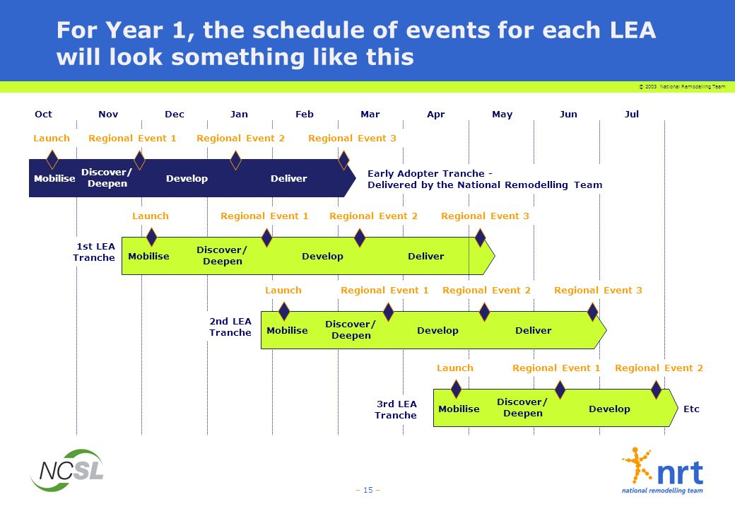 © 2003 National Remodelling Team – 15 – For Year 1, the schedule of events for each LEA will look something like this OctNovDecJanFebMar 1st LEA Tranche Mobilise Discover/ Deepen DevelopDeliver Regional Event 1Regional Event 2Launch 3rd LEA Tranche Mobilise Discover/ Deepen DevelopDeliver Regional Event 1Regional Event 2Regional Event 3Launch JulAprJunMay 2nd LEA Tranche Mobilise Discover/ Deepen DevelopDeliver Regional Event 1Regional Event 2Regional Event 3Launch Early Adopter Tranche - Delivered by the National Remodelling Team Regional Event 3 Mobilise Discover/ Deepen Develop Regional Event 1Regional Event 2Launch Etc