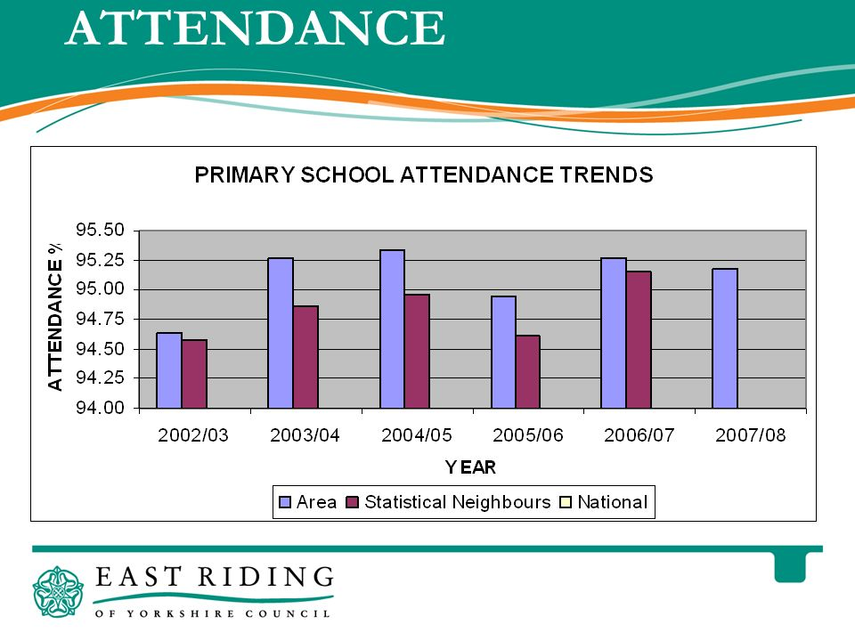 East Riding of Yorkshire Council County Hall Beverley East Riding of Yorkshire HU17 9BA Telephone 01482 887700 www.eastriding.gov.uk 19 ATTENDANCE PRIMARY SCHOOLS Do you know what your schools absence target is .