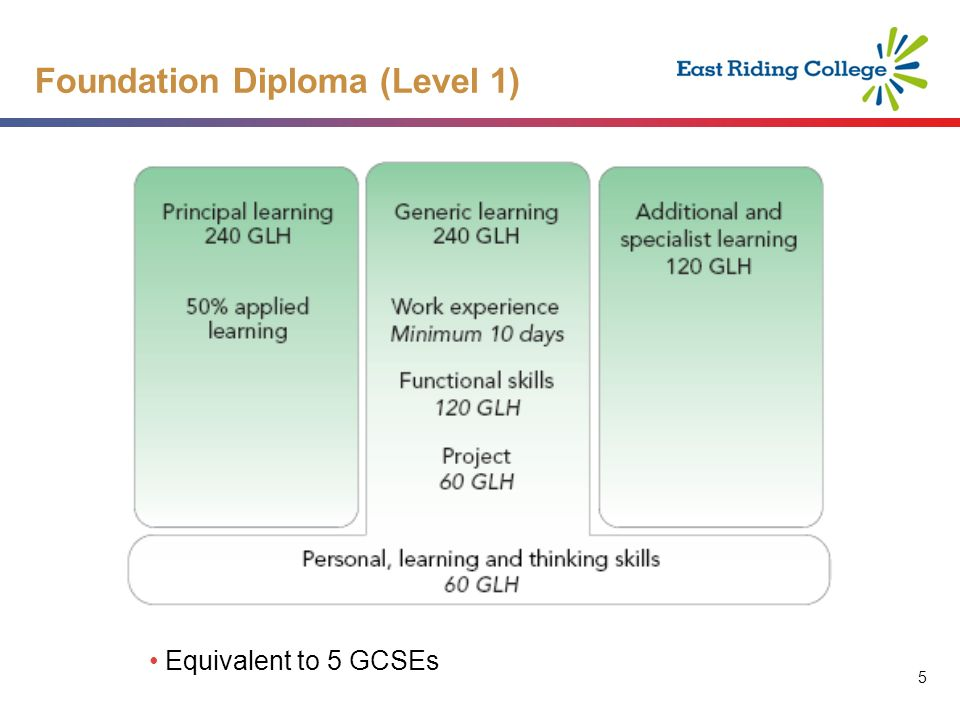 5 5 Foundation Diploma (Level 1) Equivalent to 5 GCSEs