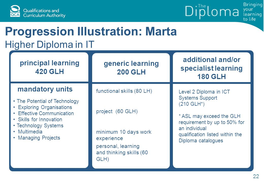 22 Progression Illustration: Marta Higher Diploma in IT generic learning 200 GLH functional skills (80 LH) project (60 GLH) minimum 10 days work experience personal, learning and thinking skills (60 GLH) principal learning 420 GLH mandatory units The Potential of Technology Exploring Organisations Effective Communication Skills for Innovation Technology Systems Multimedia Managing Projects additional and/or specialist learning 180 GLH Level 2 Diploma in ICT Systems Support (210 GLH*) * ASL may exceed the GLH requirement by up to 50% for an individual qualification listed within the Diploma catalogues