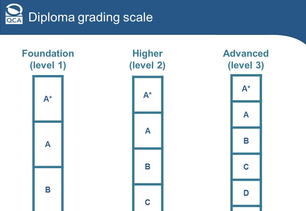 Diploma grading scale Foundation (level 1) Higher (level 2) Advanced (level 3) A* A B C D E U A B C U A B U