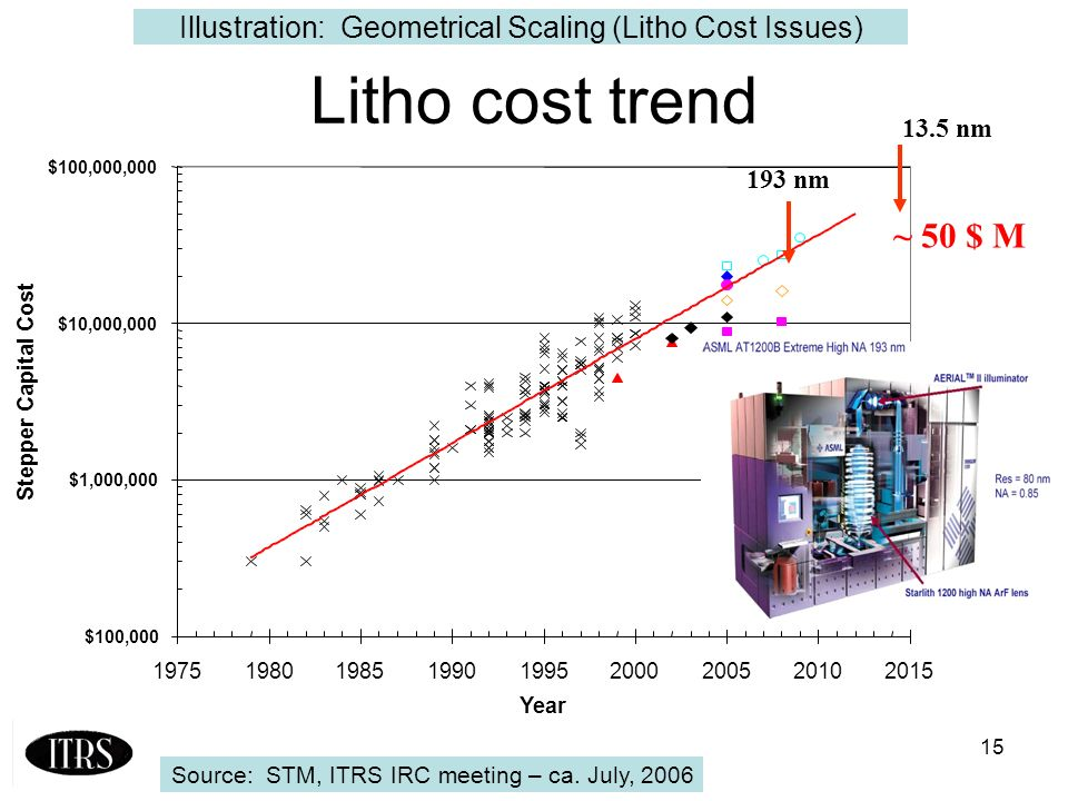 15 Litho cost trend 193 nm 13.5 nm ~ 50 $ M Source: STM, ITRS IRC meeting – ca.