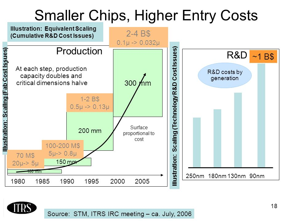 18 Smaller Chips, Higher Entry Costs 150 mm 100 mm 200 mm 300 mm Surface proportional to cost 100-200 M$ 5µ-> 0.8µ 70 M$ 20µ-> 5µ 200519952000199019851980 Production At each step, production capacity doubles and critical dimensions halve 2-4 B$ 0.1µ -> 0.032µ 1-2 B$ 0.5µ -> 0.13µ R&D R&D costs by generation ~1 B$ 250nm 180nm 130nm 90nm Source: STM, ITRS IRC meeting – ca.