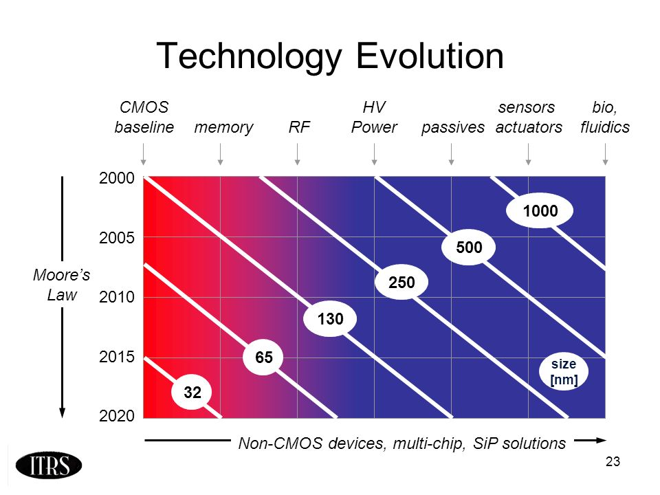 23 Technology Evolution CMOS baselinememoryRF HV Powerpassives sensors actuators bio, fluidics 2000 2005 2010 2015 2020 Non-CMOS devices, multi-chip, SiP solutions Moores Law 130 250 500 1000 65 32 size [nm]