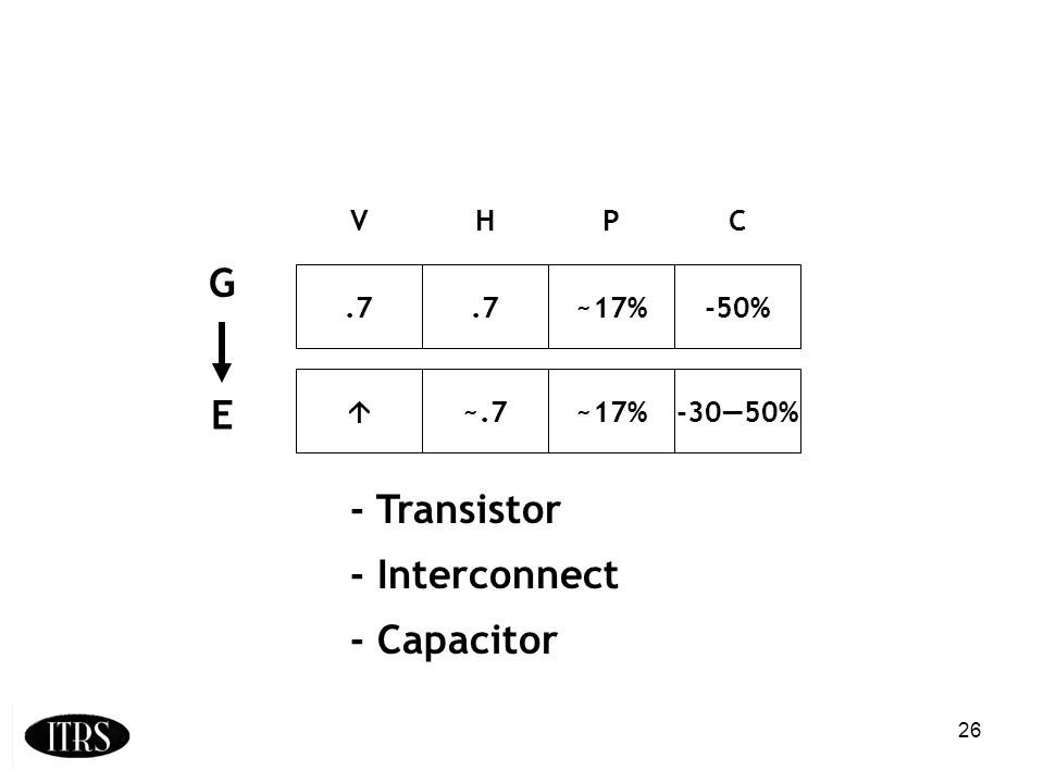 26.7 ~17%-50% ~.7~17%-3050% VHPC G E - Transistor - Interconnect - Capacitor