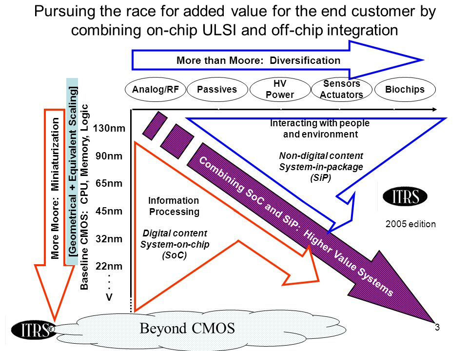 3 Pursuing the race for added value for the end customer by combining on-chip ULSI and off-chip integration More than Moore: Diversification More Moore: Miniaturization Combining SoC and SiP: Higher Value Systems Baseline CMOS: CPU, Memory, Logic Biochips Sensors Actuators HV Power Analog/RFPassives 130nm 90nm 65nm 45nm 32nm 22nm.