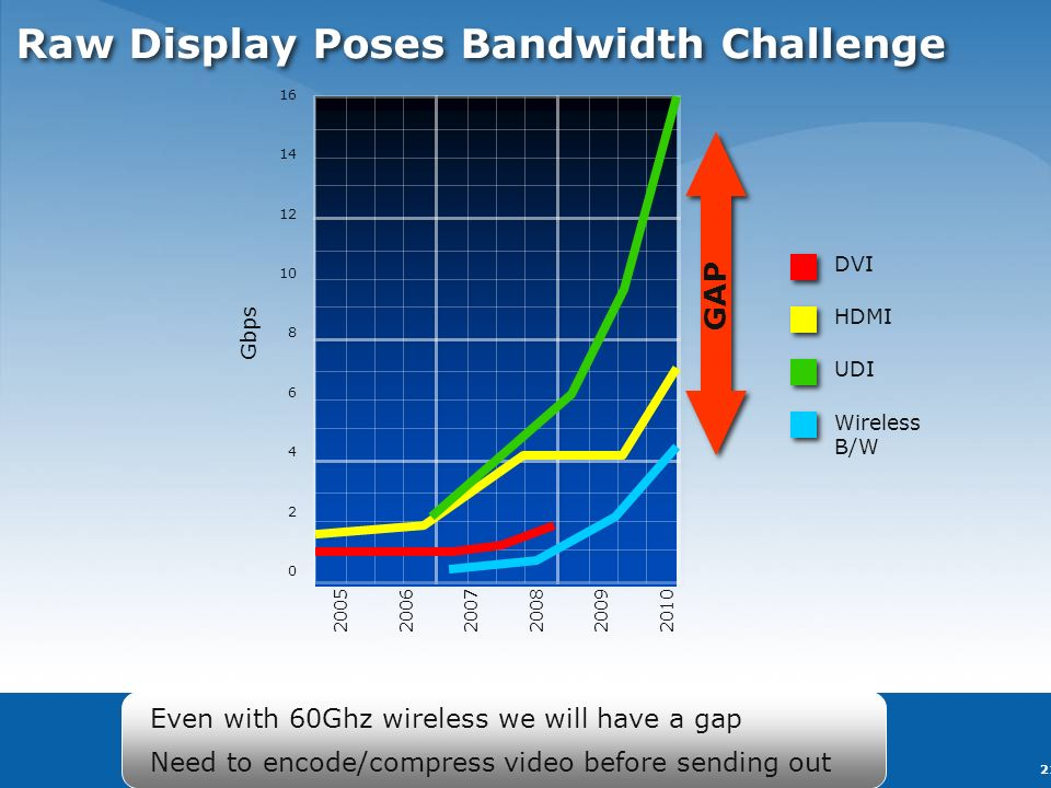 Copyright © 2004-2008 Intel Corporation 21 Raw Display Poses Bandwidth Challenge DVI HDMI UDI Wireless B/W Gbps 16 14 12 10 8 6 4 2 0 2005 2006 2007 2