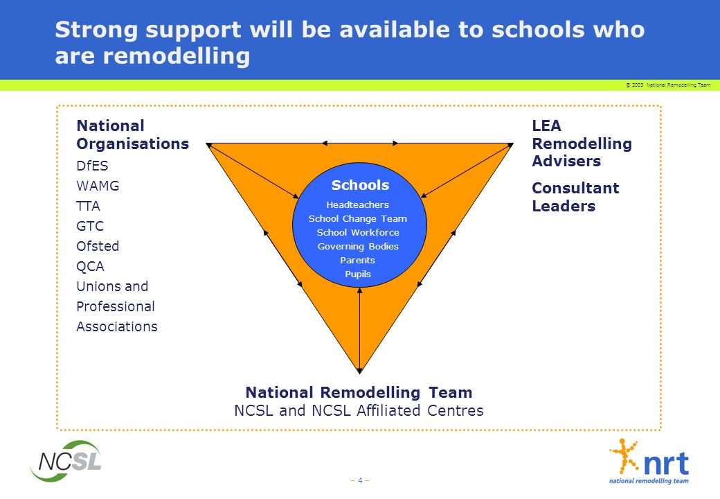 © 2003 National Remodelling Team – 4 – Strong support will be available to schools who are remodelling Schools National Remodelling Team NCSL and NCSL