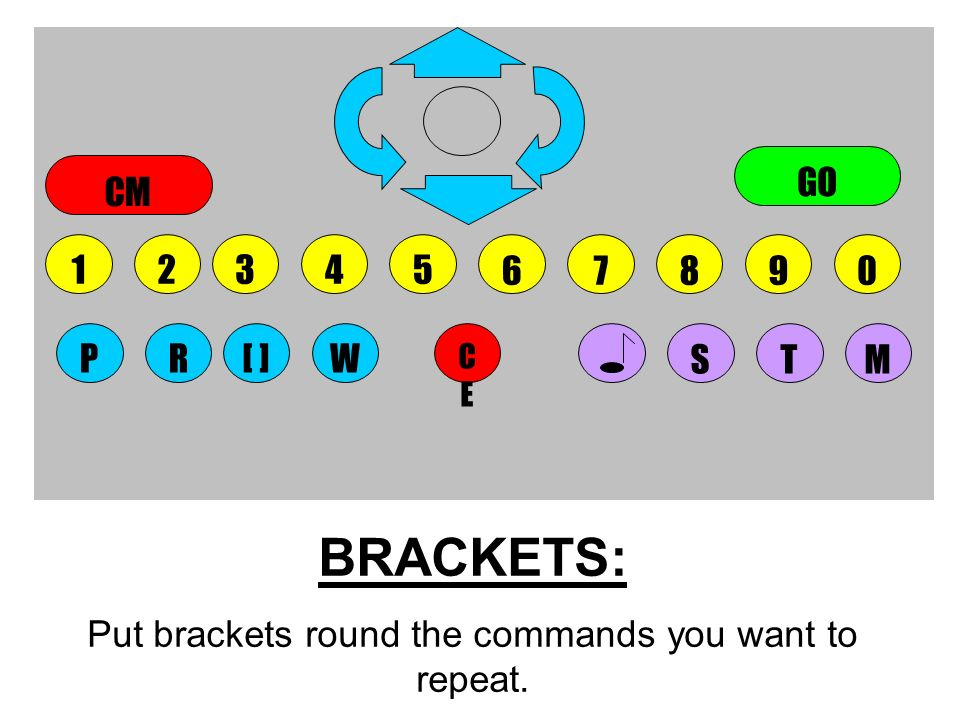 BRACKETS: Put brackets round the commands you want to repeat. 5678904123 CECE STMWPR[ ] GO CM