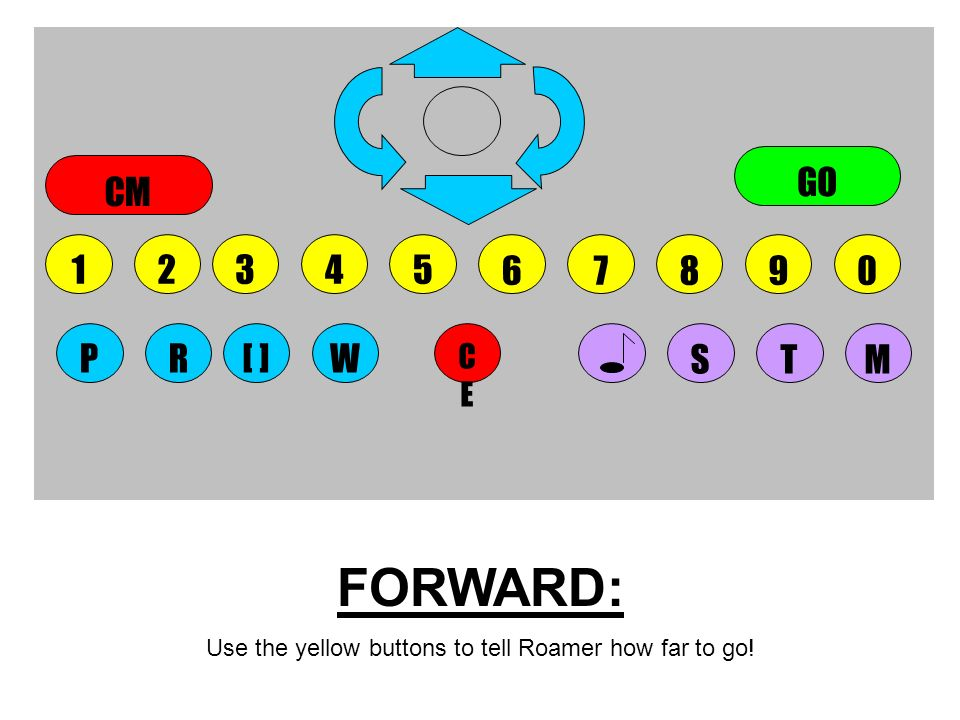 FORWARD: Use the yellow buttons to tell Roamer how far to go! 5678904123 CECE STMWPR[ ] GO CM