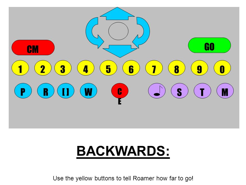 BACKWARDS: Use the yellow buttons to tell Roamer how far to go! CECE STMWPR[ ] GO CM