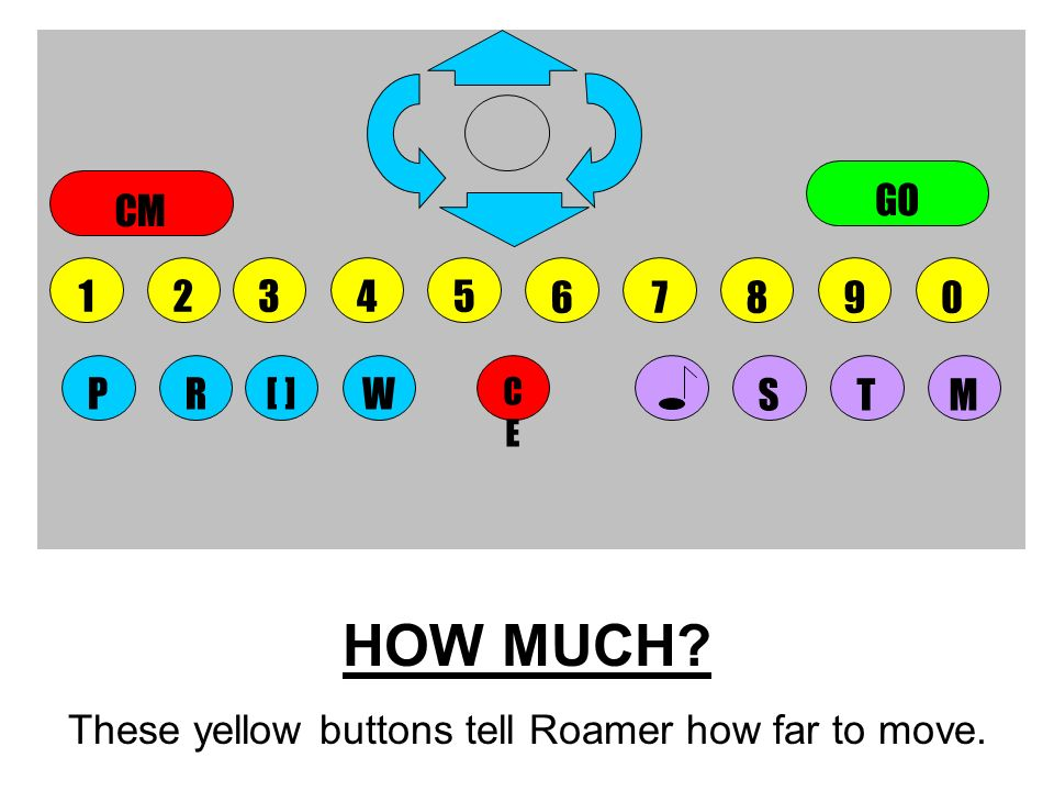 HOW MUCH? These yellow buttons tell Roamer how far to move. 5678904123 CECE STMWPR[ ] GO CM